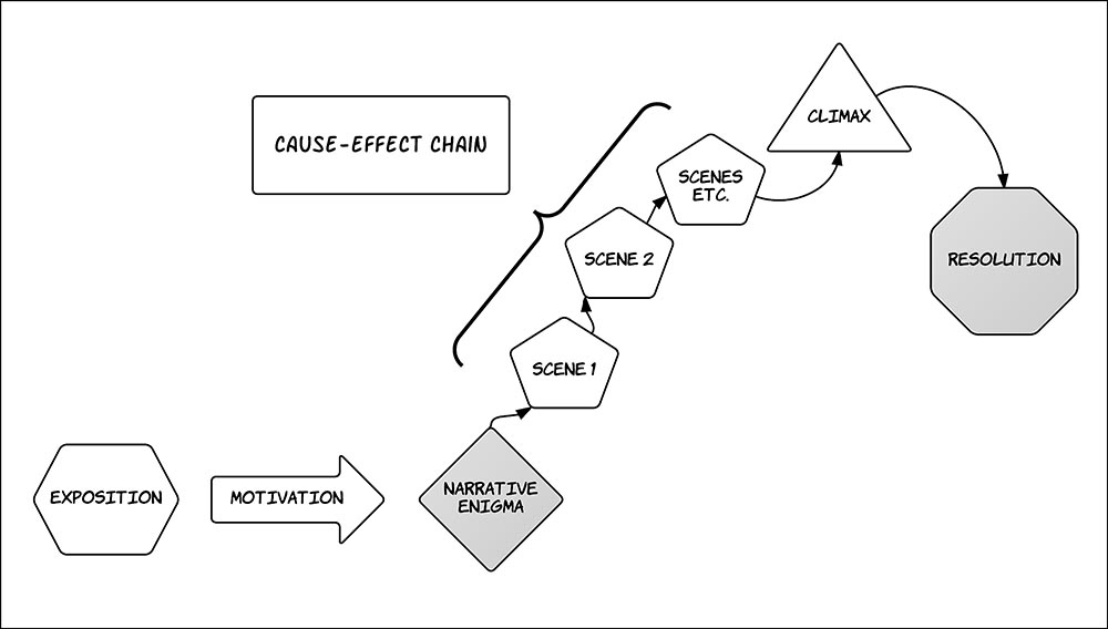 Diagram of classical narrative structure.
